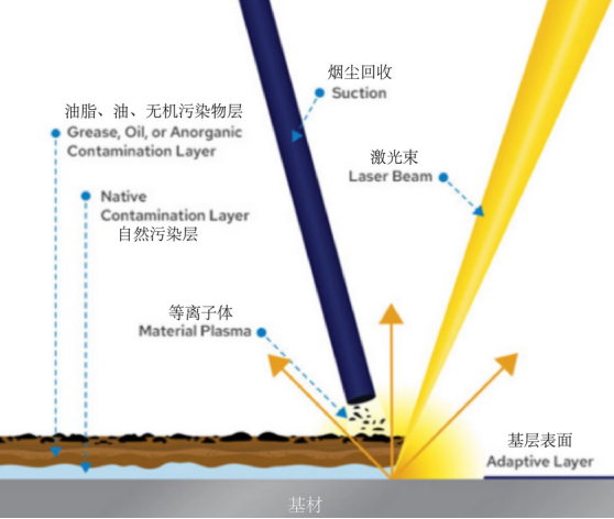 Principles of laser cleaning technology